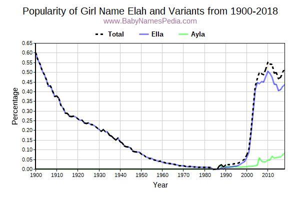 Variant Popularity Trend  for Elah  from 1900 to 2017