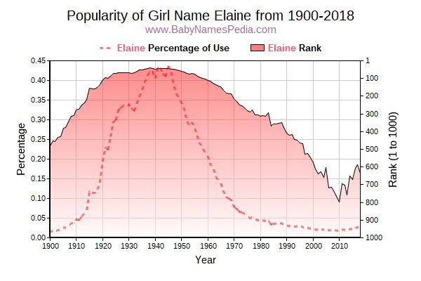 Popularity Trend  for Elaine  from 1900 to 2018