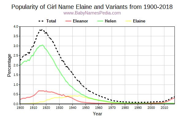 Variant Popularity Trend  for Elaine  from 1900 to 2018