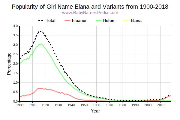 Variant Popularity Trend  for Elana  from 1900 to 2018