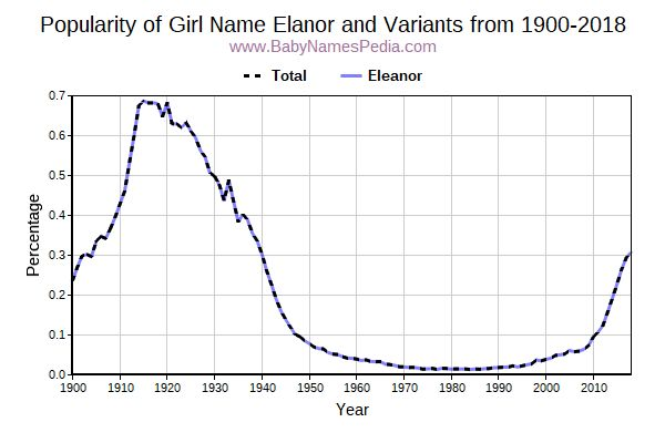 Variant Popularity Trend  for Elanor  from 1900 to 2018