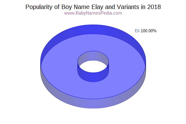 Variant Popularity Chart  for Elay  in 2016