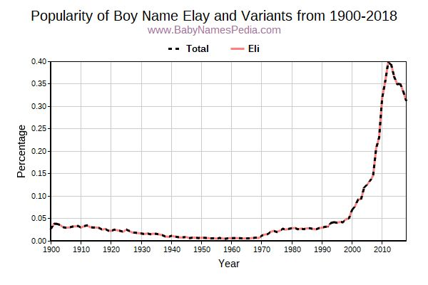 Variant Popularity Trend  for Elay  from 1900 to 2016