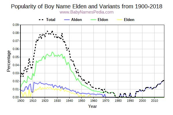 Variant Popularity Trend  for Elden  from 1900 to 2018