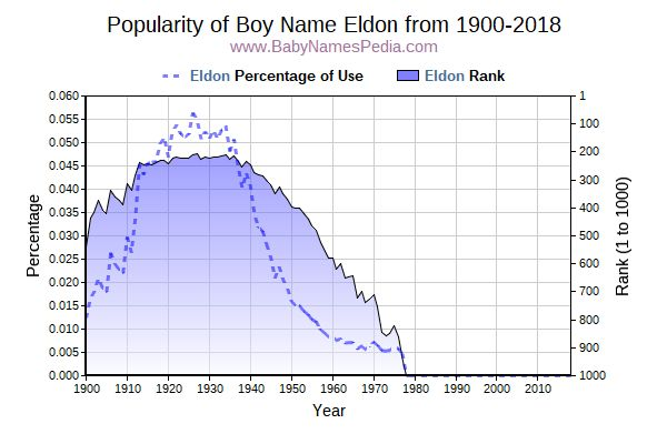 Popularity Trend  for Eldon  from 1900 to 2018
