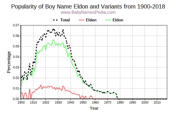 Variant Popularity Trend  for Eldon  from 1900 to 2018