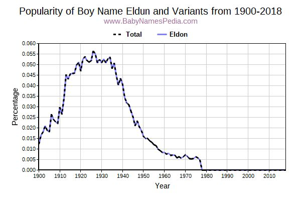 Variant Popularity Trend  for Eldun  from 1900 to 2016