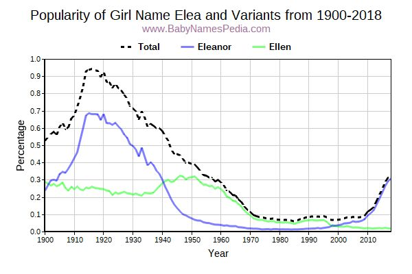 Variant Popularity Trend  for Elea  from 1900 to 2017
