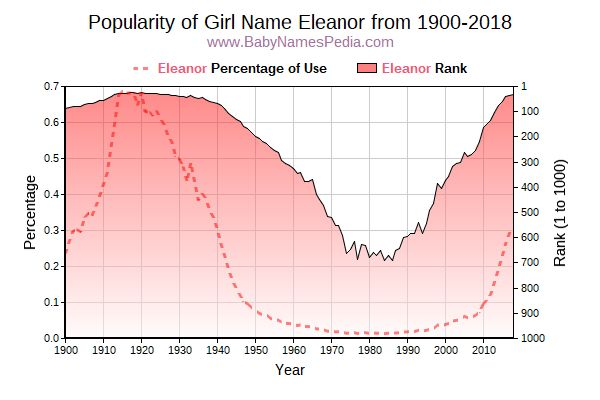 Popularity Trend  for Eleanor  from 1900 to 2016