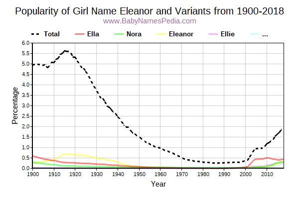 Variant Popularity Trend  for Eleanor  from 1900 to 2016