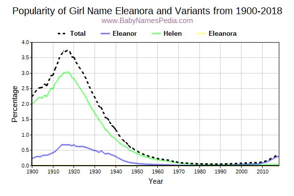 Variant Popularity Trend  for Eleanora  from 1900 to 2018