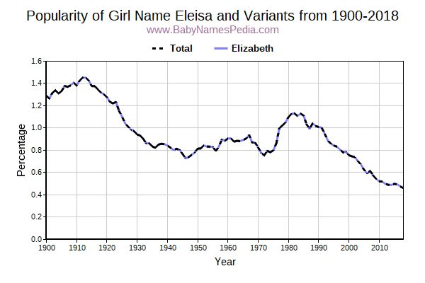 Variant Popularity Trend  for Eleisa  from 1900 to 2016