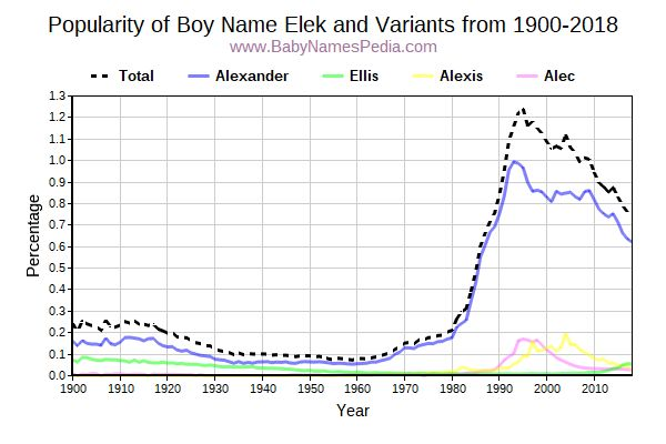 Variant Popularity Trend  for Elek  from 1900 to 2018