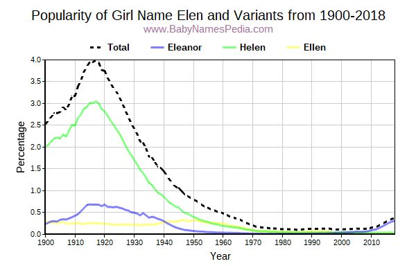 Variant Popularity Trend  for Elen  from 1900 to 2018