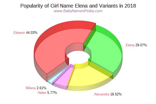 Variant Popularity Chart  for Elena  in 2016