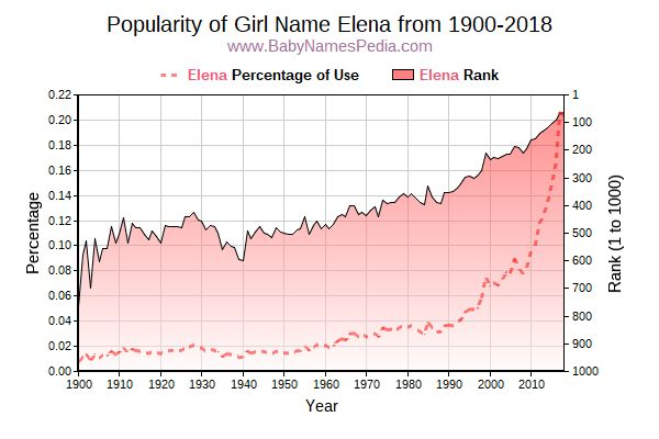 Popularity Trend  for Elena  from 1900 to 2016
