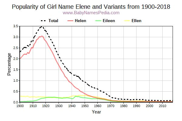 Variant Popularity Trend  for Elene  from 1900 to 2016