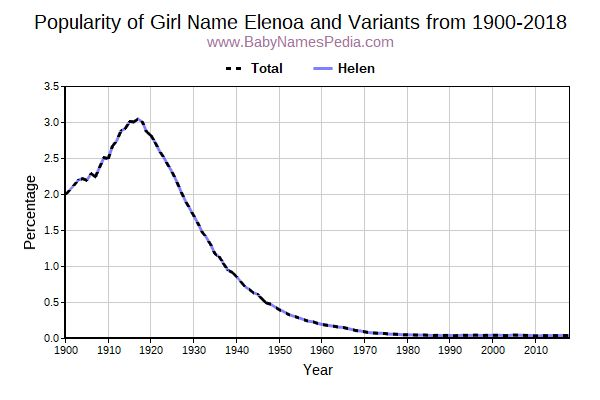 Variant Popularity Trend  for Elenoa  from 1900 to 2015