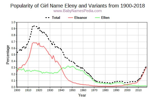 Variant Popularity Trend  for Eleny  from 1900 to 2015