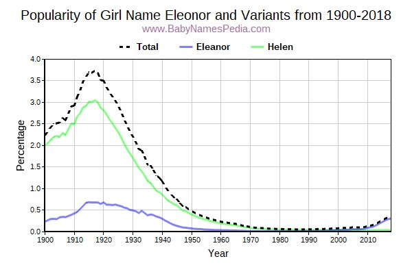Variant Popularity Trend  for Eleonor  from 1900 to 2018