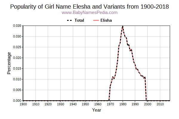 Variant Popularity Trend  for Elesha  from 1900 to 2015