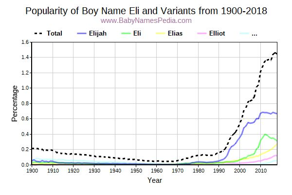 Variant Popularity Trend  for Eli  from 1900 to 2017
