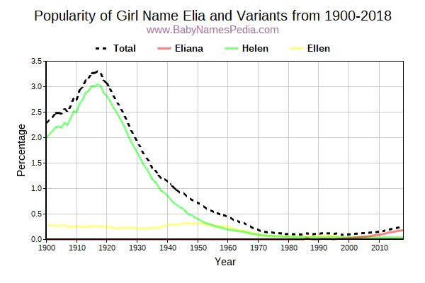 Variant Popularity Trend  for Elia  from 1900 to 2016