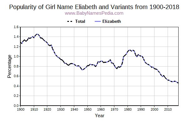 Variant Popularity Trend  for Eliabeth  from 1900 to 2016