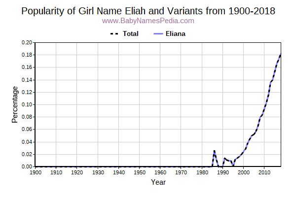 Variant Popularity Trend  for Eliah  from 1900 to 2018