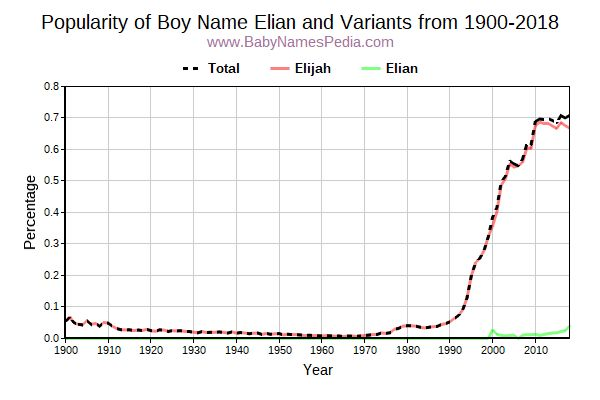 Variant Popularity Trend  for Elian  from 1900 to 2018