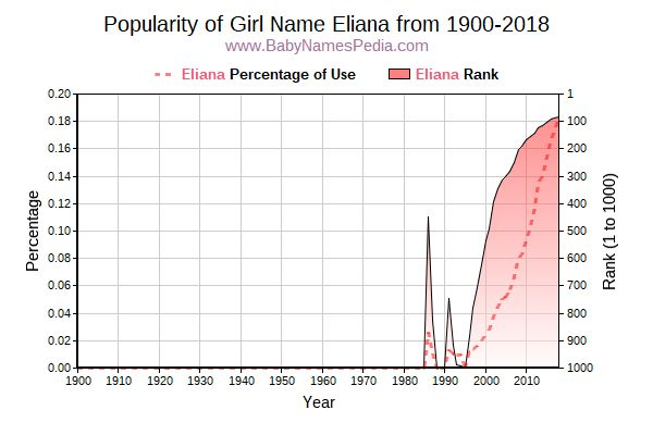 Popularity Trend  for Eliana  from 1900 to 2016