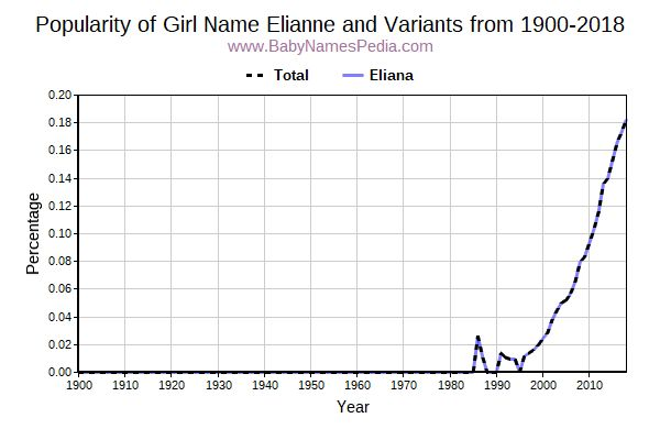 Variant Popularity Trend  for Elianne  from 1900 to 2018