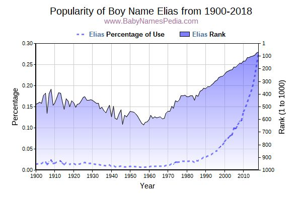Popularity Trend  for Elias  from 1900 to 2017