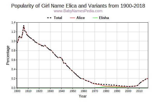 Variant Popularity Trend  for Elica  from 1900 to 2016