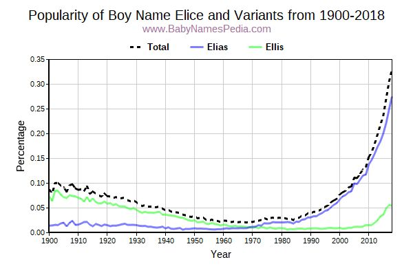 Variant Popularity Trend  for Elice  from 1900 to 2018
