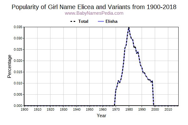 Variant Popularity Trend  for Elicea  from 1900 to 2016
