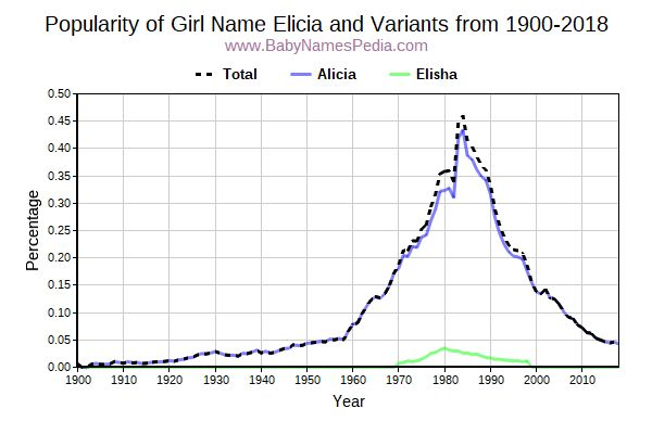 Variant Popularity Trend  for Elicia  from 1900 to 2016