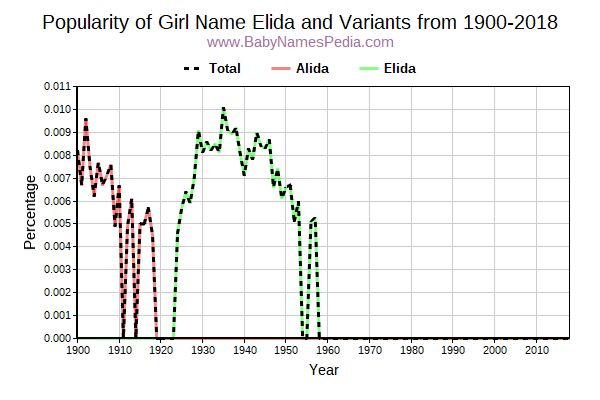 Variant Popularity Trend  for Elida  from 1900 to 2016