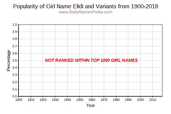 Variant Popularity Trend  for Elidi  from 1900 to 2016