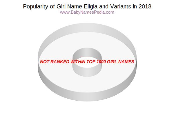 Variant Popularity Chart  for Eligia  in 2017
