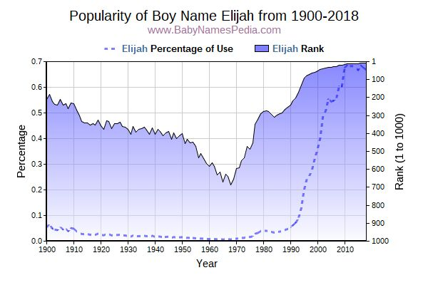 Popularity Trend  for Elijah  from 1900 to 2016