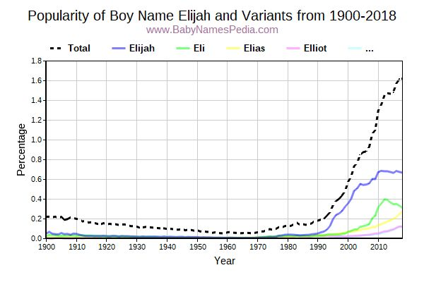 Variant Popularity Trend  for Elijah  from 1900 to 2016