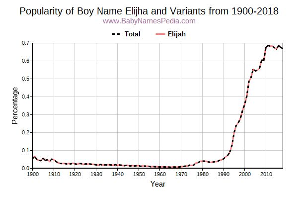 Variant Popularity Trend  for Elijha  from 1900 to 2018