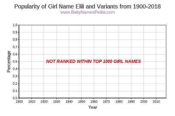 Variant Popularity Trend  for Elili  from 1900 to 2015