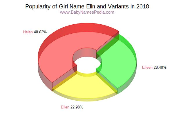 Variant Popularity Chart  for Elin  in 2015