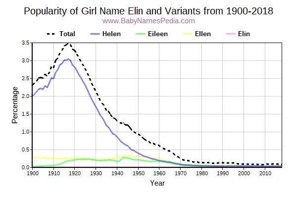 Variant Popularity Trend  for Elin  from 1900 to 2015