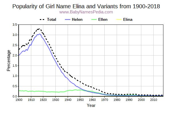 Variant Popularity Trend  for Elina  from 1900 to 2018