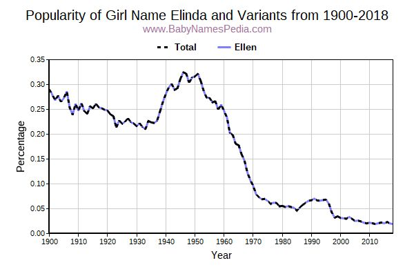 Variant Popularity Trend  for Elinda  from 1900 to 2017