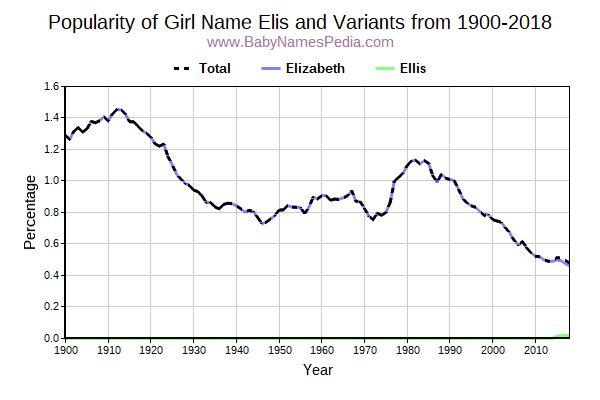Variant Popularity Trend  for Elis  from 1900 to 2016