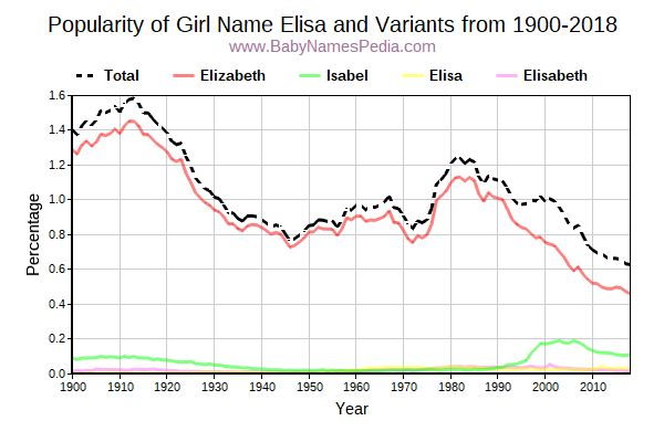 Variant Popularity Trend  for Elisa  from 1900 to 2017